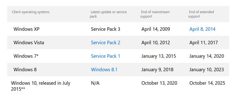 Ciclo de vida de productos Microsoft Windows